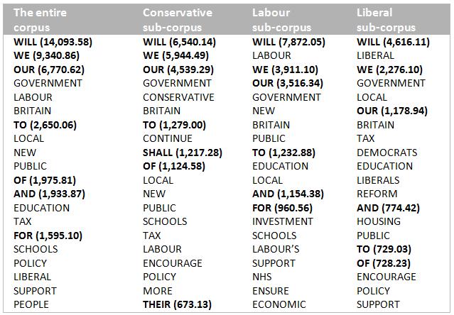 Table 1 top twenty keywords in the manifesto corpus function words