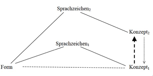 Zwischen Der Wörtlichen Und Der Phraseologischen Bedeutung Zur