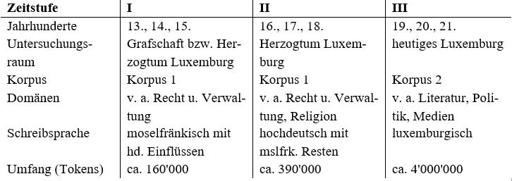 Anzeige Von Die Erforschung Der Luxemburger Wortbildung Als