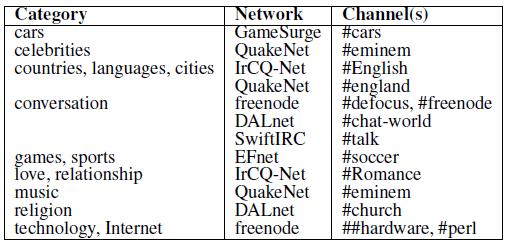 online nicknames
