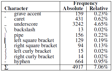 Table 5 Frequencies Of Digits