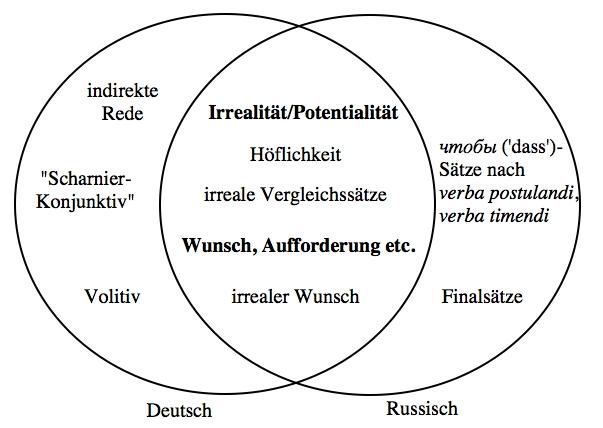 Anzeige Von Der Russische Partikel Konjunktiv Und Der Deutsche Wurde