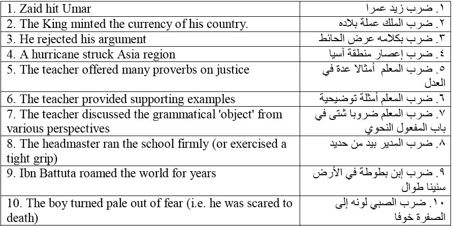 Anzeige von The Translation of Arabic Collocations into English